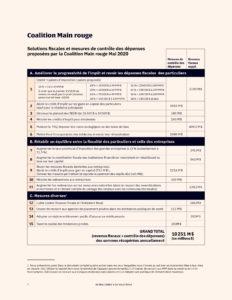 Tableau résumé des 10 solutions fiscales