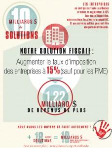 Fiche #4. Augmenter le taux d'imposition des entreprises (sauf les PME) = 1,2 milliard $ de plus par année